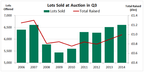 Total lots sold and total raised at auction in Q3